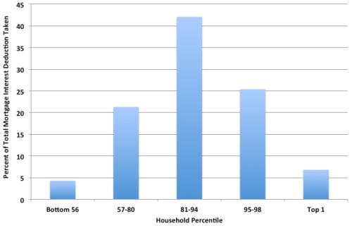 income bracket